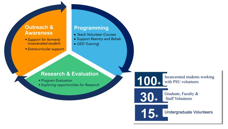 Pie chart depicting cycle of Outreach & awareness, programming, and research & evaluation. Also includes information: 100+ incarcerated students working with PSU volunteers; 30+ graduate, faculty & staff volunteers; 15+ undergraduate volunteers.