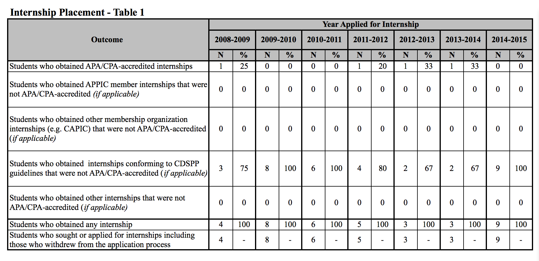 2015 SPSY Internship Placement Table 1 graphic