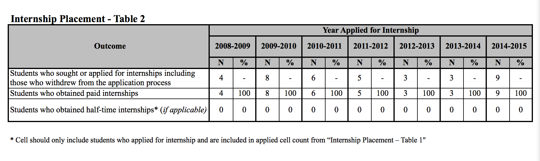 2015 SPSY Internship Placement Table 2 graphic